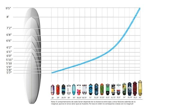 Carver Skateboards size chart V2